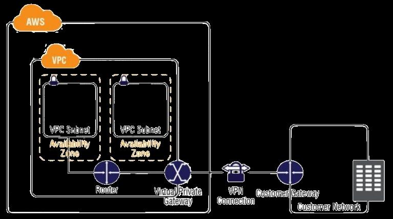 Virtual Private Gateways (VGWs) Customer Gateways, and Virtual Private Networks (VPN)