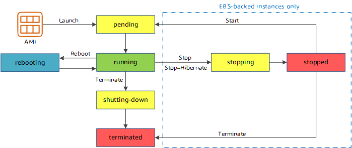 instance_lifecycle